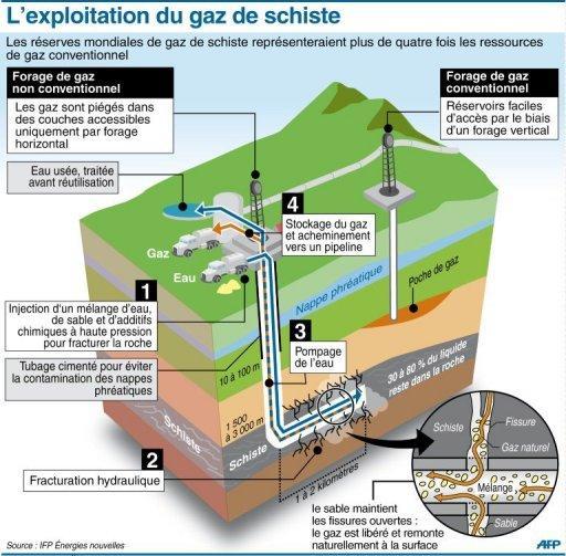 Exploitation du gaz de schiste