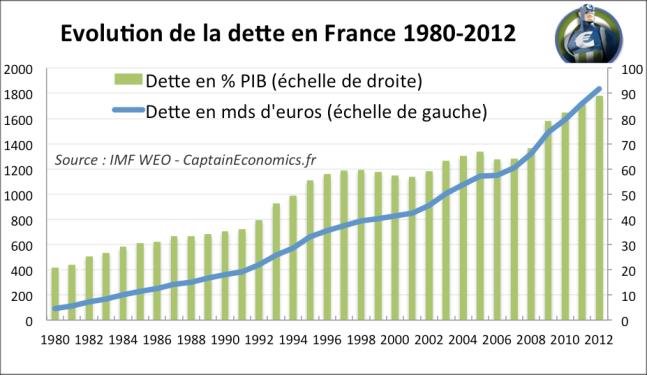 DetteFrance-1980-2012